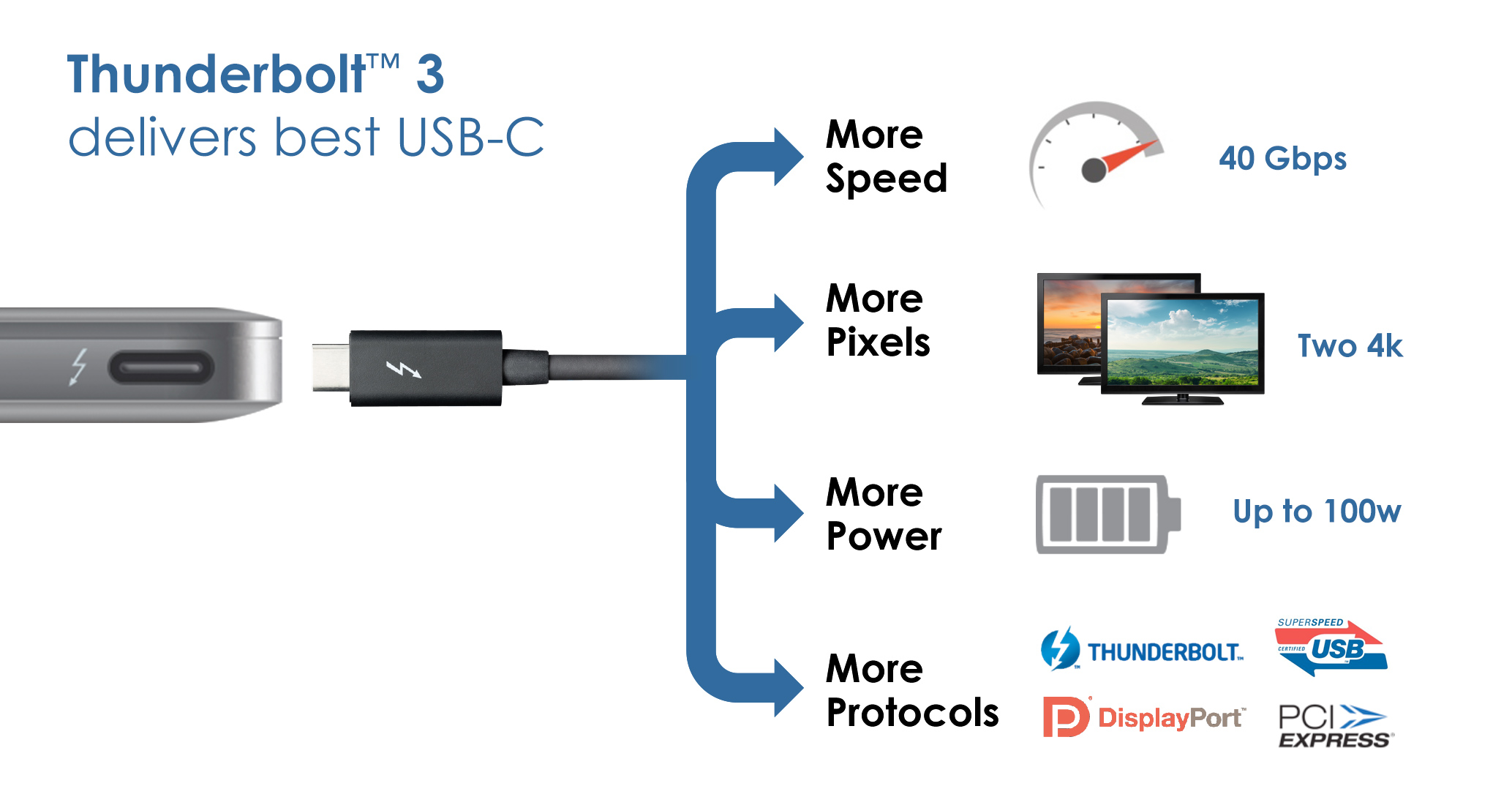 Computex 2015 Intel Thunderbolt 3 Usb Type C