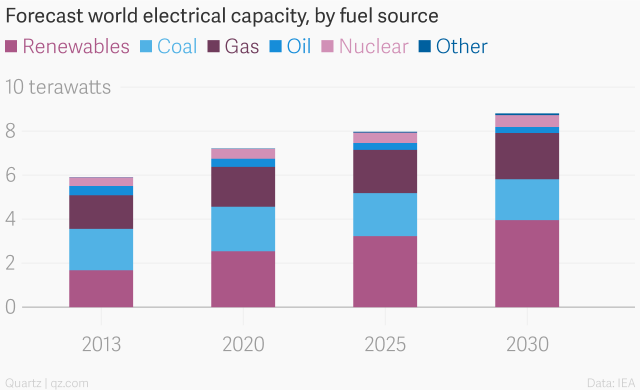 world_electrical_capacity_by_fuel_source_renewables_coal_gas_oil_nuclear_other_chartbuilder