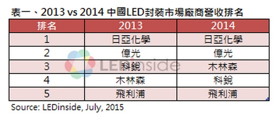 2013 vs 2014 LED in China