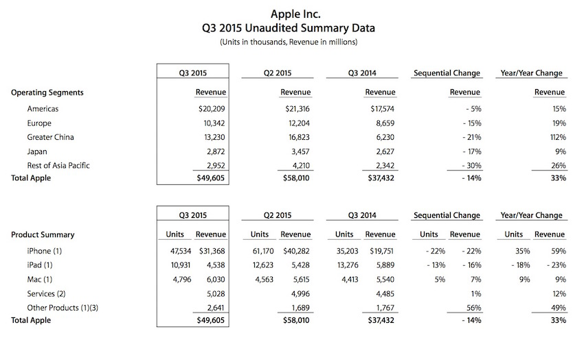 Apple-Q3-2015-earnings_1