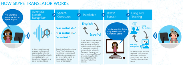 How Skybe Translator Works_techbang0714
