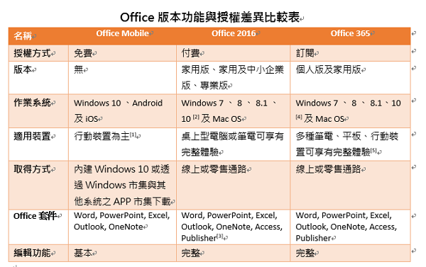 Office 2016_techbang072302