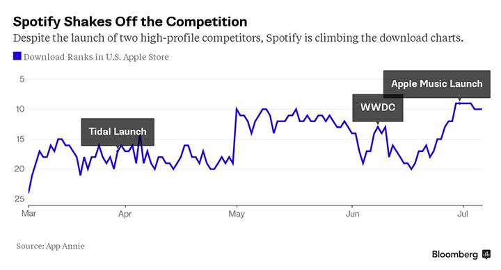 Spotify Shakes Off the Competition_36Kr0708
