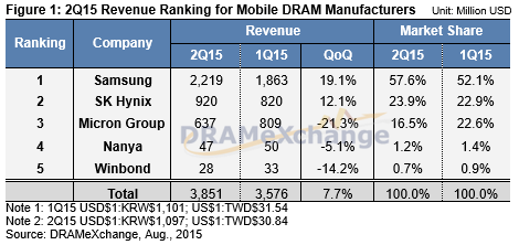 2015 Revenue Ranking for Mobile DRAM Manufacturers