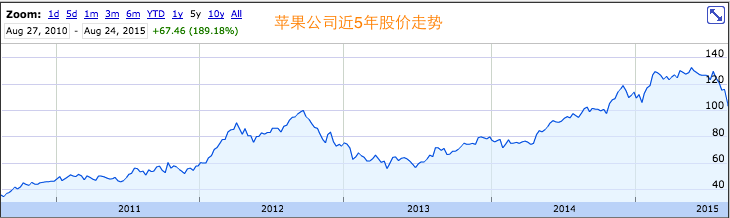 Apple Share price_pingwest0826