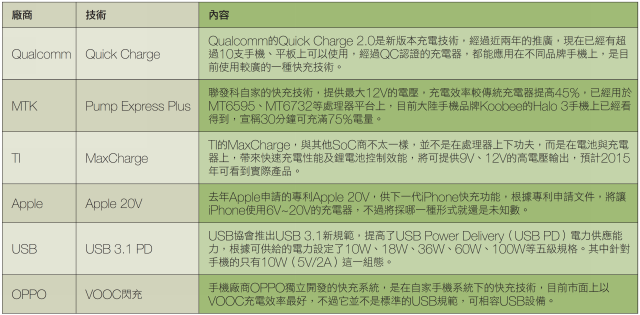 Fast charge technology list_techbang0810