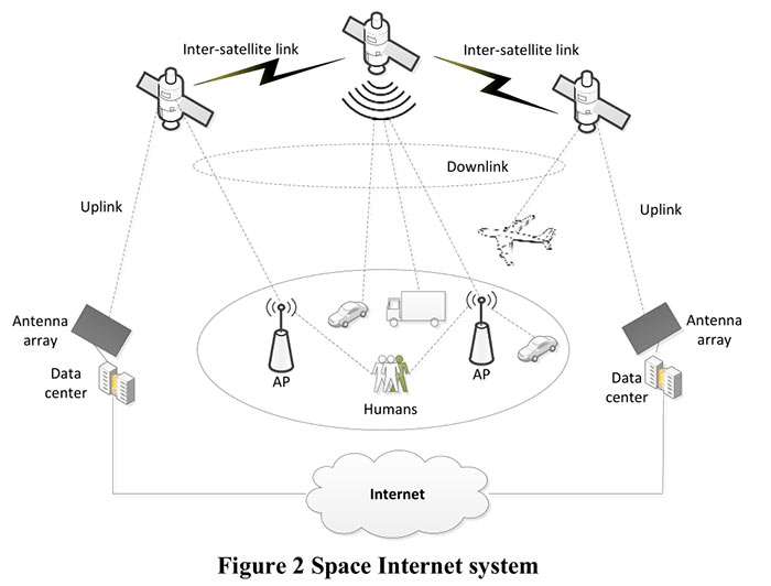 Figure 2 Space Internet system0814