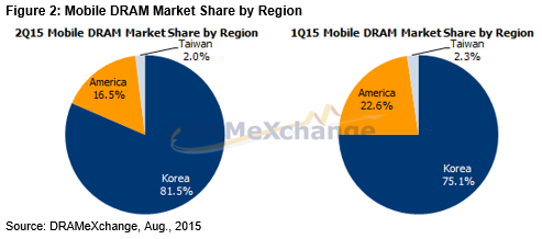 Mobile DRAM Market Share by Region