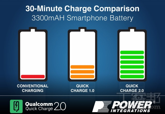 Qualcomm 30 Minute Charge Comparison_techbang0810