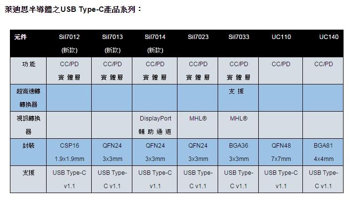 莱迪思半导体扩充 usb type-c 产品系列