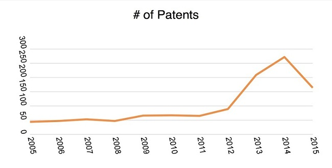 car-tech-patent-growth-ifanr0831