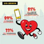 OtterBox 手機使用及防護行為調查 台灣最愛惜手機也最吝於投資