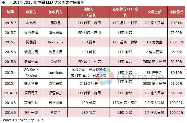 2014-2015 China LED Package