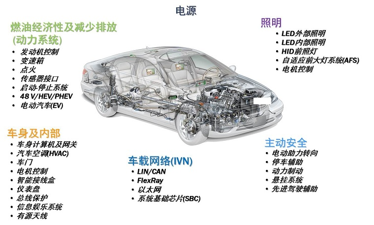Automotive semiconductor