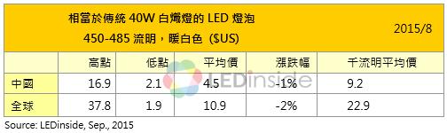 LED0915-2