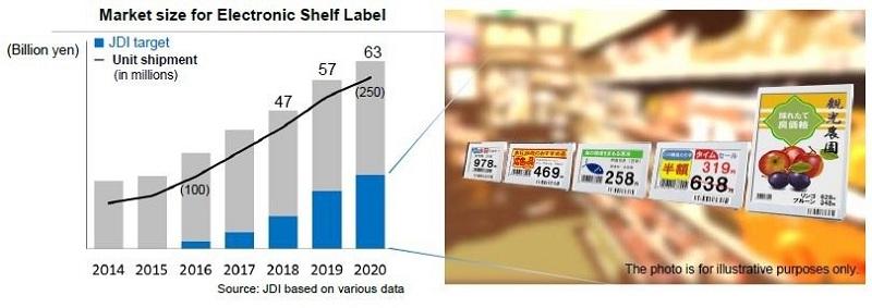 Market size for Electronic Shelf Label
