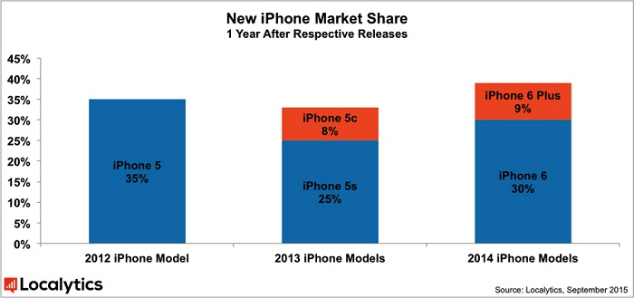 New iPhone Market Share_ifanr0909