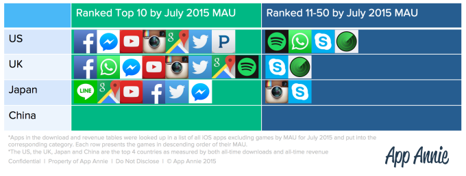 Ranked Top 10 by July 2015 MAU_pingwest0904