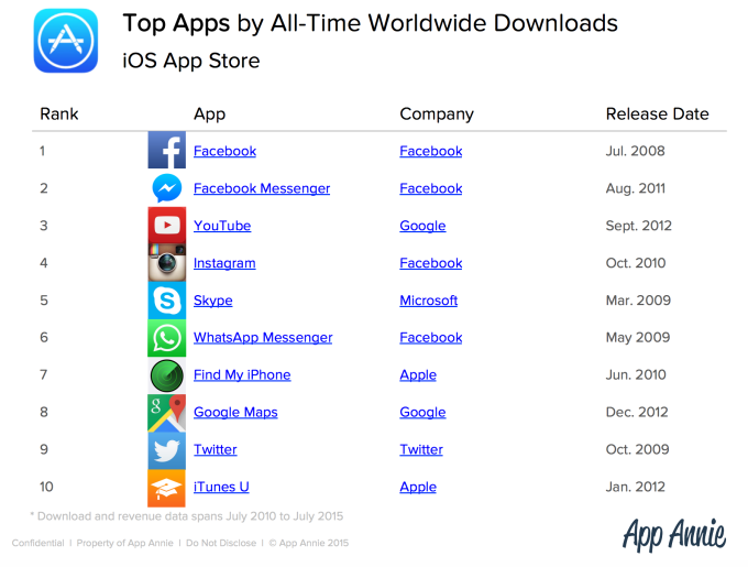 Top Apps by All-Time Worldwide Downloads iOS App Store_pingwest0904