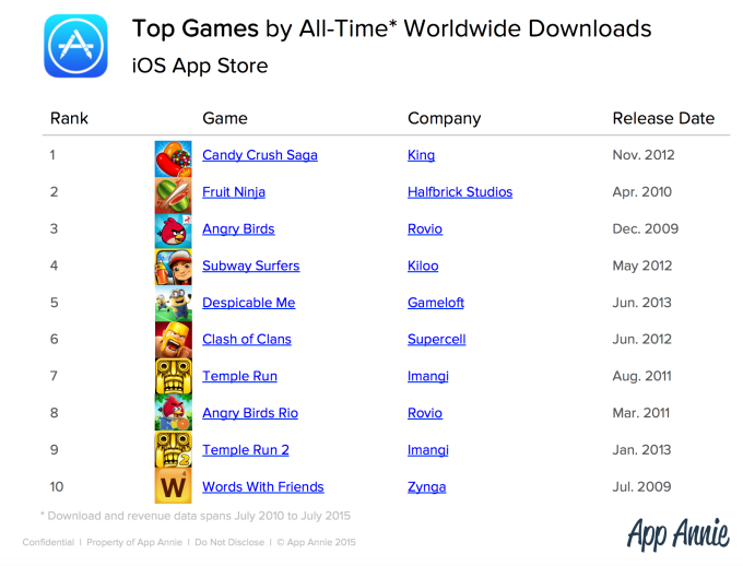 Top Games by All-Time Worldwide Downloads iOS App Store_pingwest0904