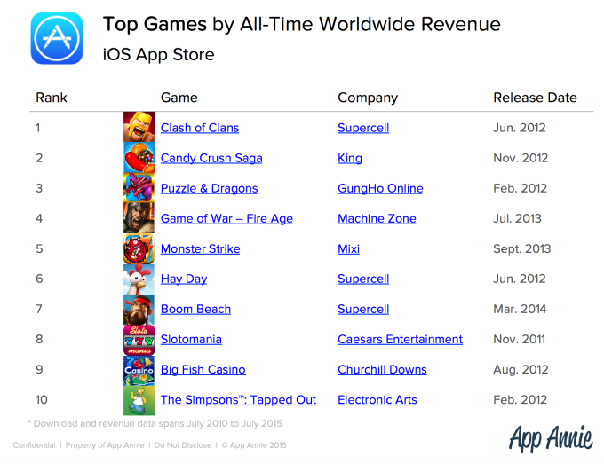 Top Games by All-Time Worldwide Revenue iOS App Store_pingwest0904