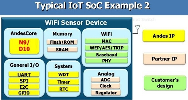 Typical IoT SoC Example 2