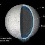 科學家證實:土衛二的表面冰層下有遍及整顆衛星的海洋