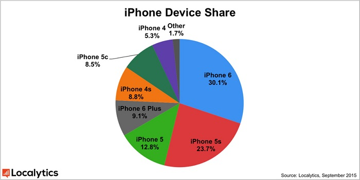 iPhone Device Share_ifanr0909