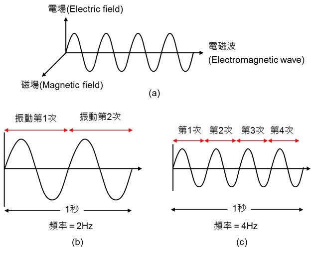 解析通訊技術:3G、4G、5G 背後的科學意義(上)