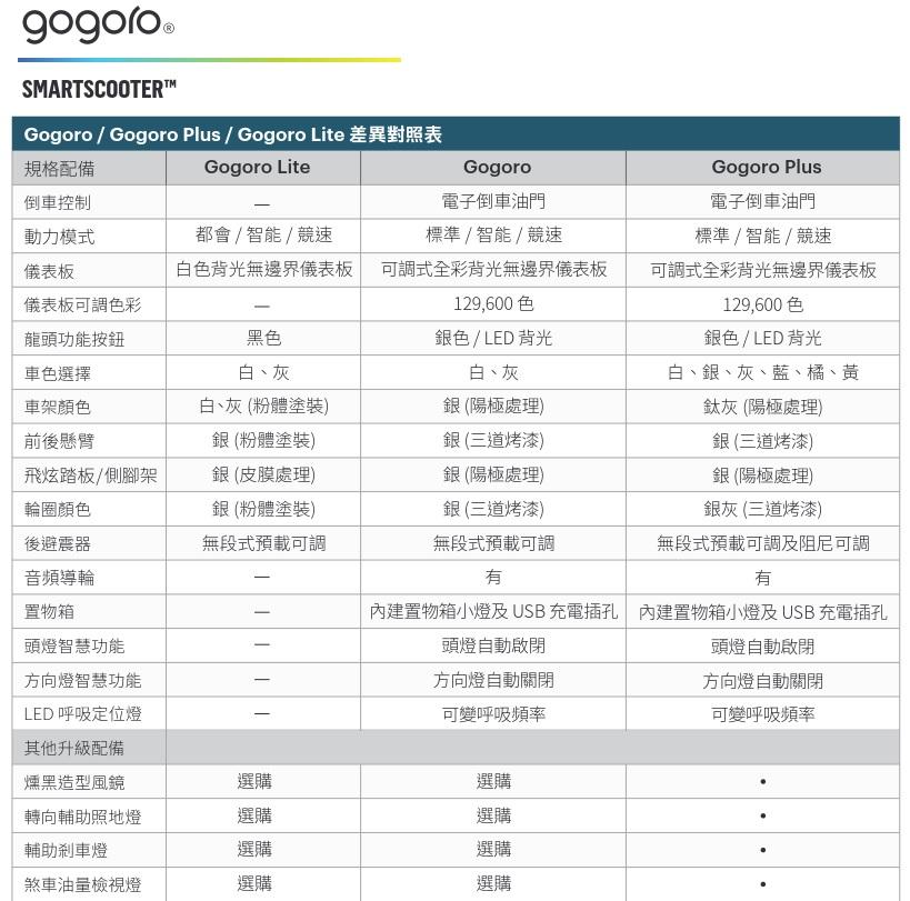 1001-gogoro form1