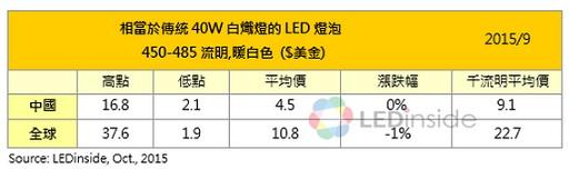 40W LED