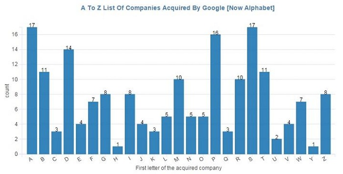 A To Z List Of Companies Acquired By Google_huxiu1023