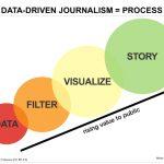 Knight 基金會加持,AP 將發展資料新聞學標準