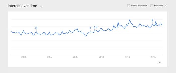 Interest over time_smartm1028