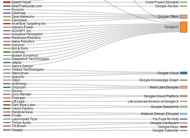 List Of Google Acquisitions And Where They Ended Up In Google_huxiu1023-4