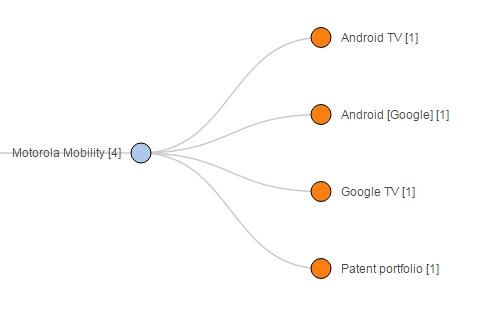 Motorola Mobility_huxiu1023