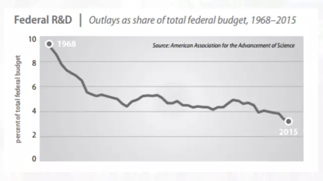 Outlays as share of total federal budget 1968-2015_huxiu1021