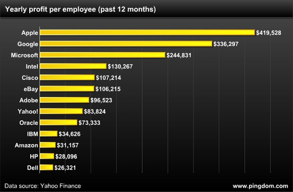 The average annual contribution per employee for the company_huxiu1008