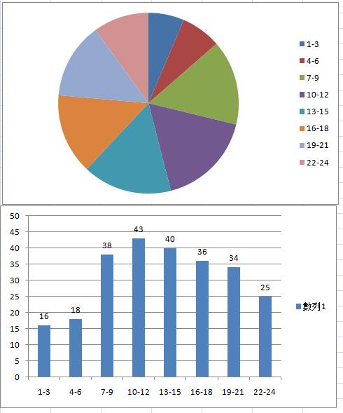 hours-of-crime-bike-chart