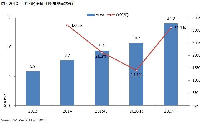 ltps 产能持续扩充,2016