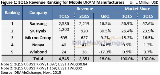 3Q15 Revenue Ranking for Mobile DRAM Manufacturers