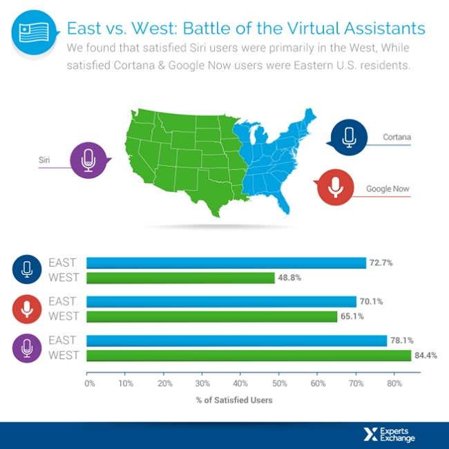 Battle of the virtual assistants_world1111