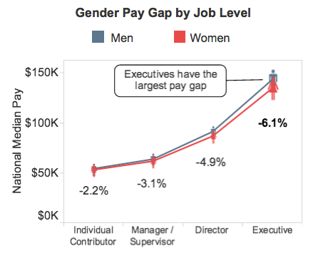 Gender Pay Gap 2015-11-09 16.56.48