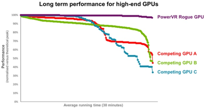 Long term performance for high-end GPUs_leiphone1113