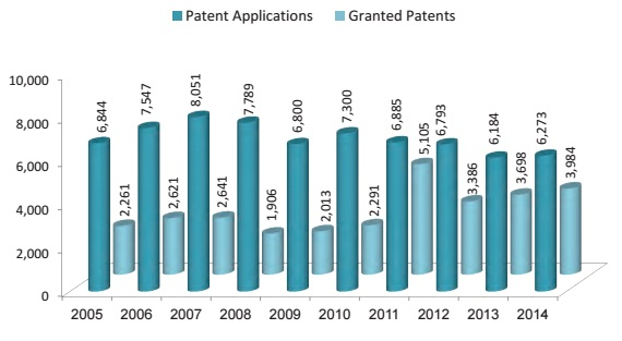 Number of patent applications and number of approved_proguidescreen1106