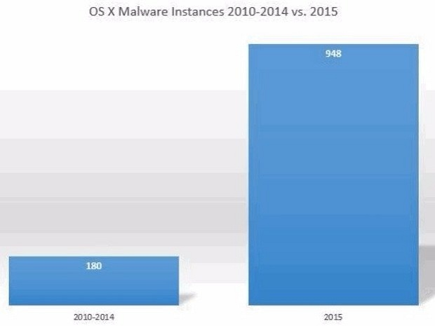 OS X Malware Instances 2010-2014 vs. 2015_leiphone1102