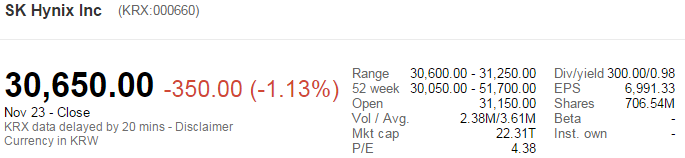 SK hynix stock price