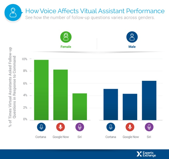 how voice affects vitual assistant performance_world1111