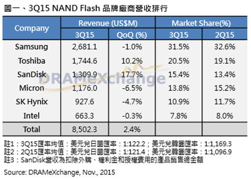 nand flash brand