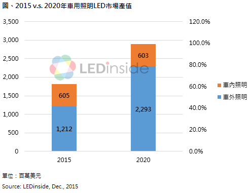 Automotive lighting LED market value